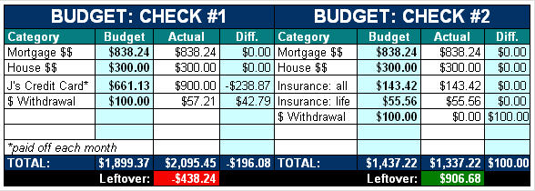 Printables Debt Budget Worksheet the ultimate collection of free budget worksheets spreadsheets in course developing our own sample form i ran across several printable on web that